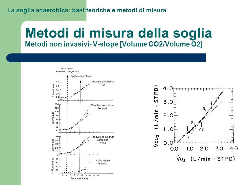 Metodi di misura della soglia Metodi non invasivi- V-slope [Volume CO2/Volume O2]